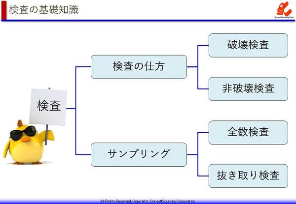 検査の基礎知識の体系図