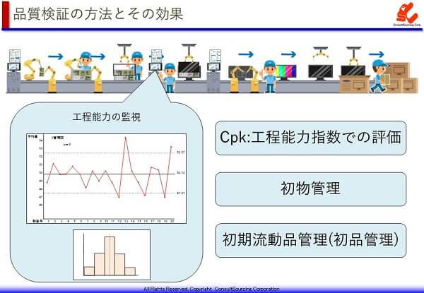 工程能力監視の方法と効果の説明図