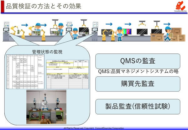 品質管理状態の監視の方法と効果の説明図