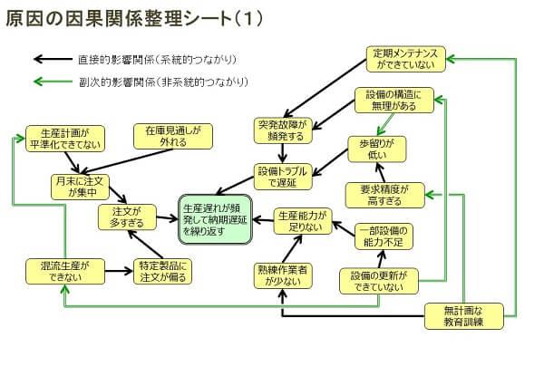 原因因果関係整理シートのツールと事例