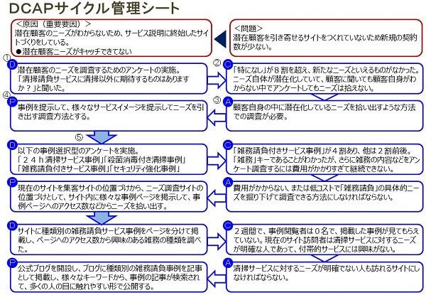 DCAPサイクル管理ツールの事例