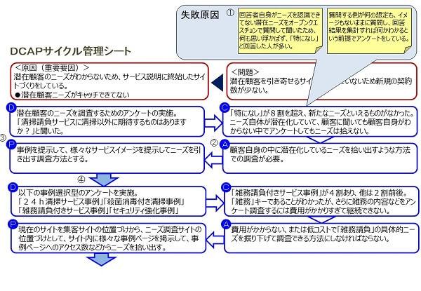 DCAPサイクル管理ツールの失敗からの学習の事例