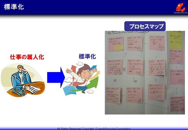 標準化とプロセスマップの事例