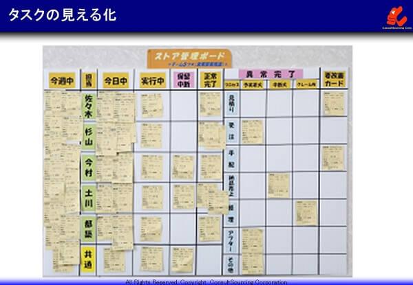 タスク管理ボードによる仕事の見える化のツールの事例