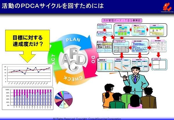 取り組みのPDCAを回すためのイメージ