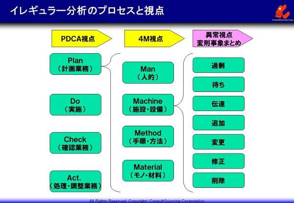 イレギュラー分析のプロセスと視点の図解
