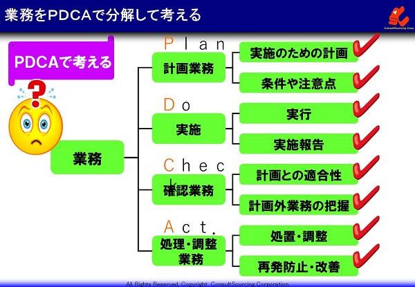 業務をPDCAで分解する図解