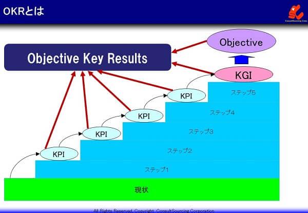 OKRとKGIとKPIの関係説明図