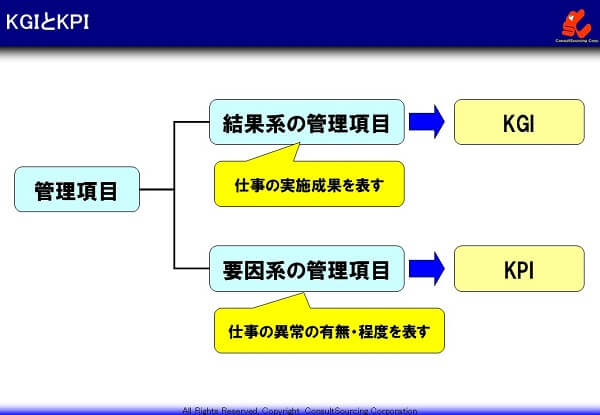 管理項目とKGIとKPIの関係説明図