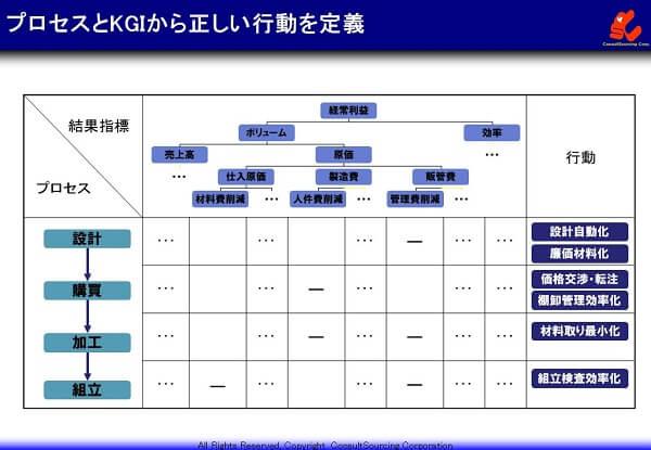 KPIの設定のための行動の定義事例