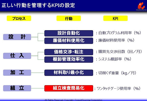 KPIの設定事例