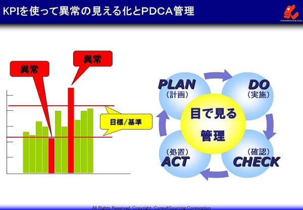 目標と管理基準の説明図