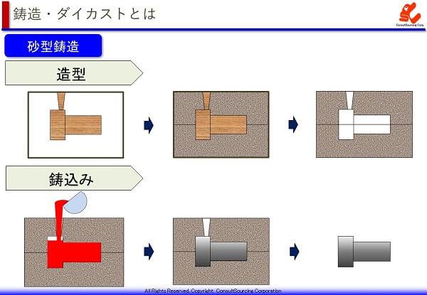 砂型鋳造の工程説明図と事例