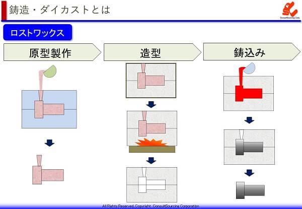ロストワックスの製造工程説明図と事例