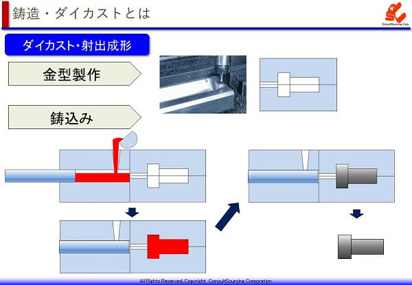 ダイカストの製造工程説明図と事例