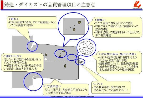 鋳造・ダイカストの品質管理項目の説明図