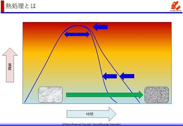 熱処理の温度と時間の説明図