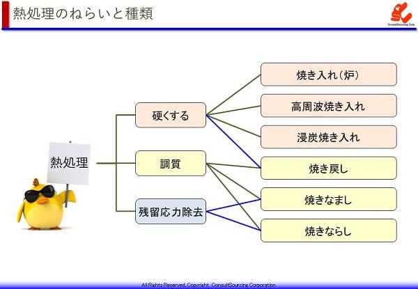 熱処理の3つの目的と処理方法の関係図