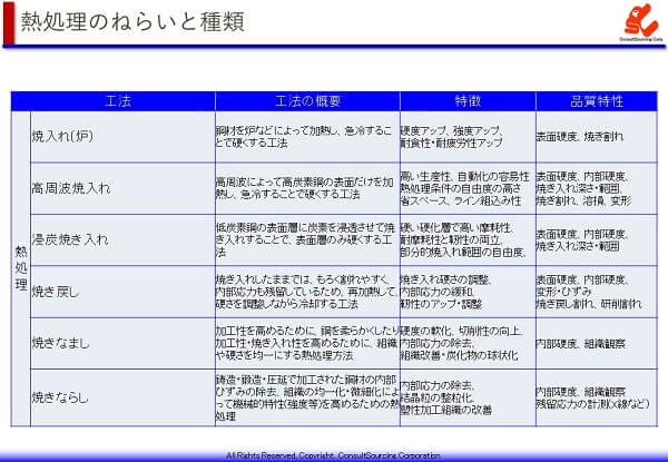 熱処理の処理方法別の特徴と狙い・品質管理の一覧表