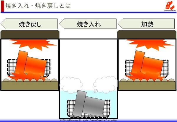 焼き入れ焼き戻しの工程のイメージ