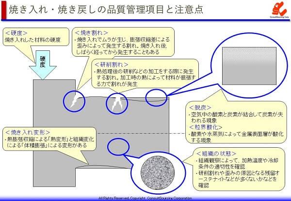 焼き入れ焼き戻しの品質管理項目と注意点の説明図