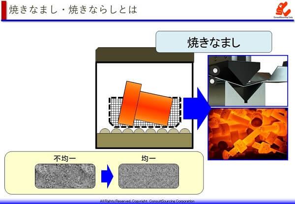 焼きなましの工程のイメージ