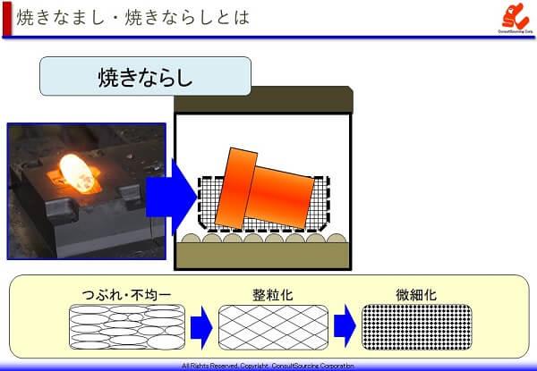 焼きならしの工程イメージ