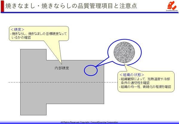 焼きなまし・焼きならしの品質管理項目と注意点の説明図