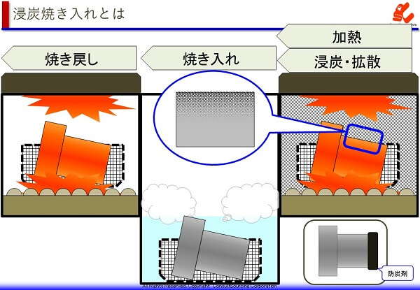 浸炭焼き入れの工程のイメージ