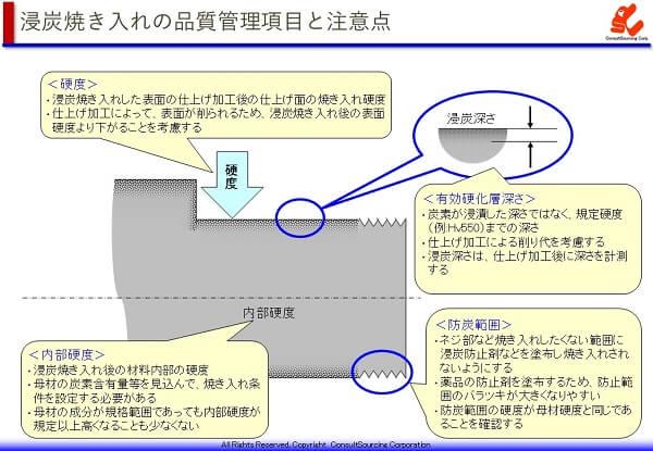 浸炭焼き入れの品質管理項目と注意点の説明図