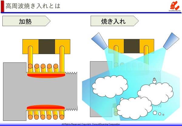 高周波焼き入れの工程のイメージ