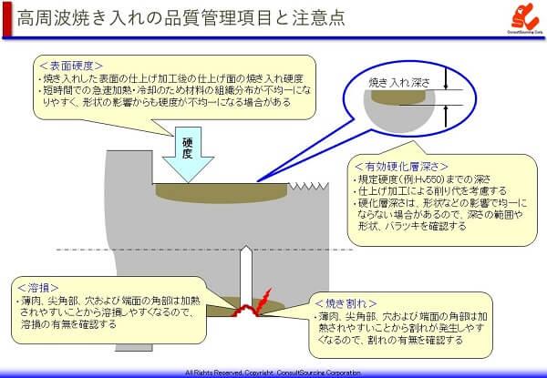 高周波焼き入れの品質管理項目と注意点の説明図