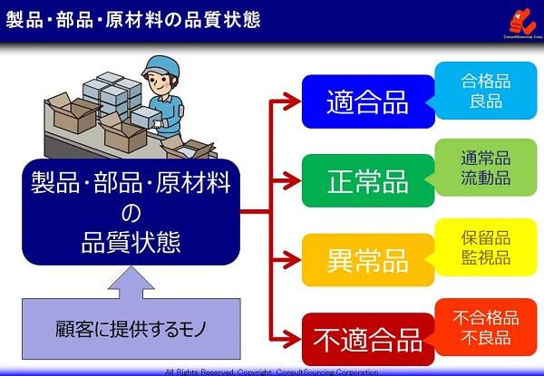 4つの品質状態の説明図