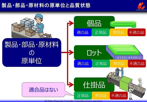 製品・部品・原材料の原単位と品質状態の定義の説明図