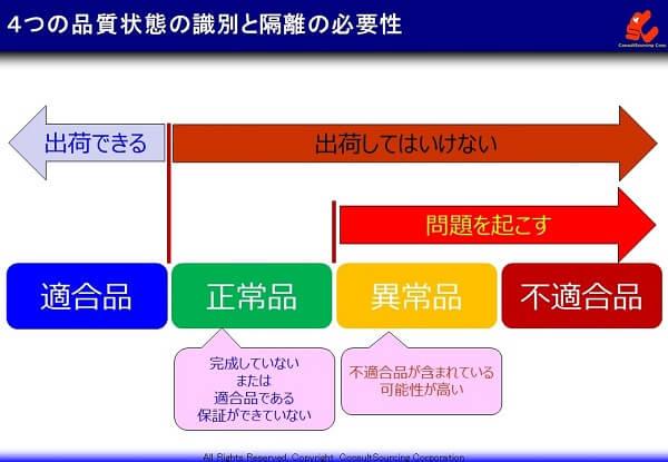 4つの品質状態の識別と隔離の必要性の説明図