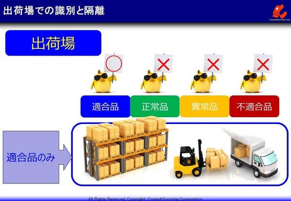 出荷場の識別と隔離の事例説明