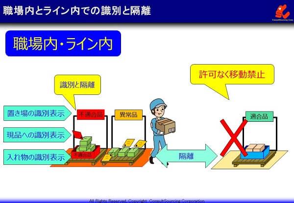 職場内とライン内での隔離の事例説明図