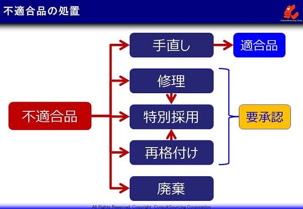 不適合品の処置の違いと関係の説明図