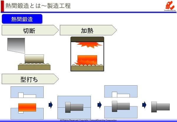 熱間鍛造の工程説明図