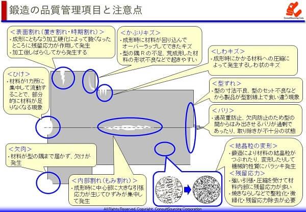 鍛造の品質管理項目の説明図