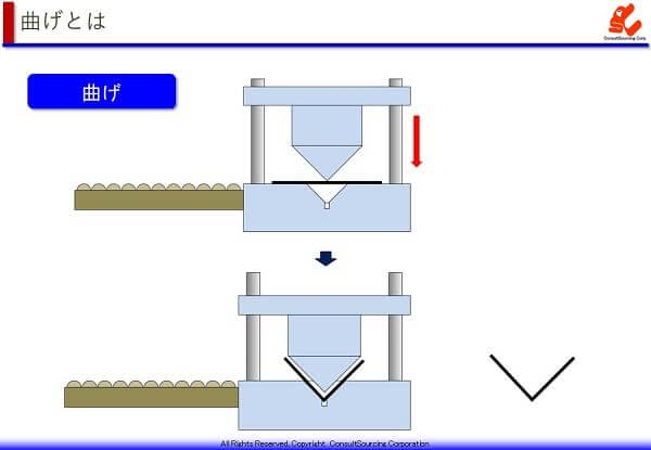 曲げ加工の工程説明図