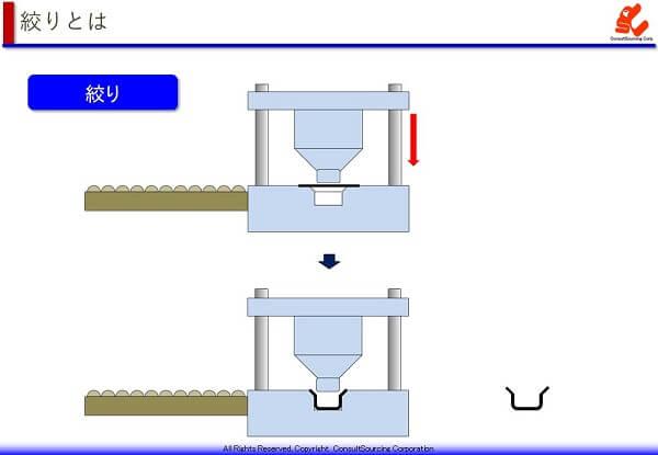 絞り加工の工程説明図