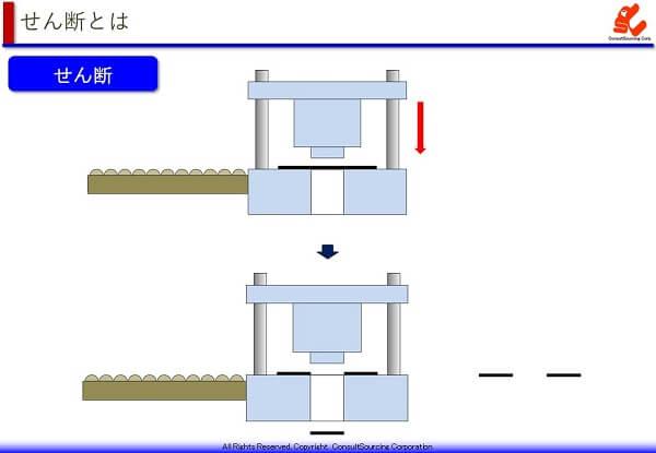 せん断加工の工程説明図