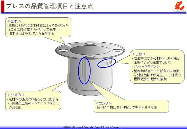 プレスの品質管理項目の説明図