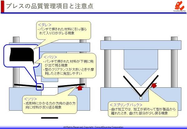 プレスのせん断面とバックの品質管理項目の説明図