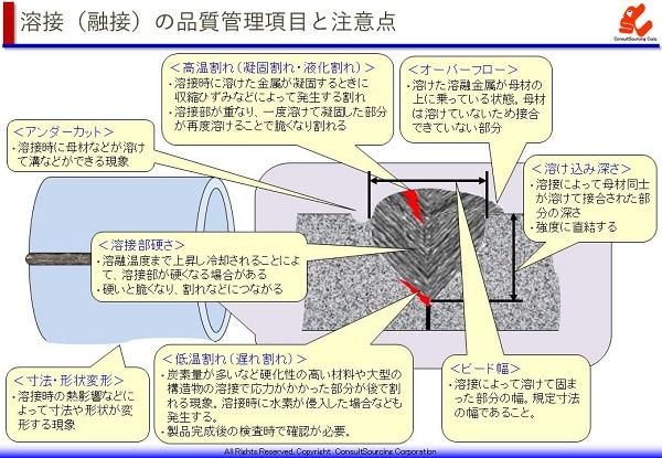 溶接の品質管理項目の事例説明