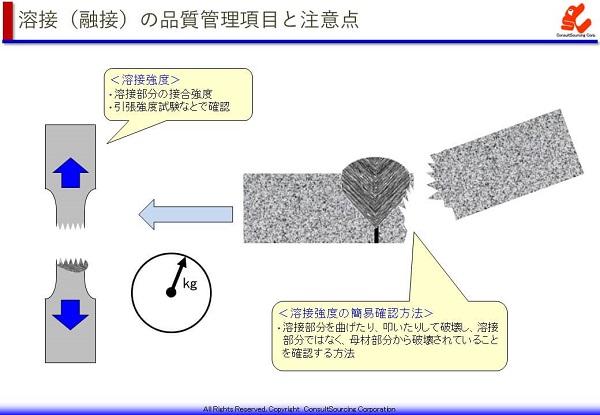 溶接強度試験の説明図
