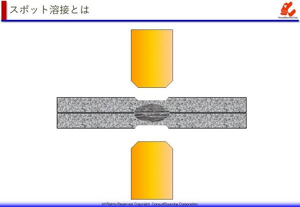 スポット溶接の説明図
