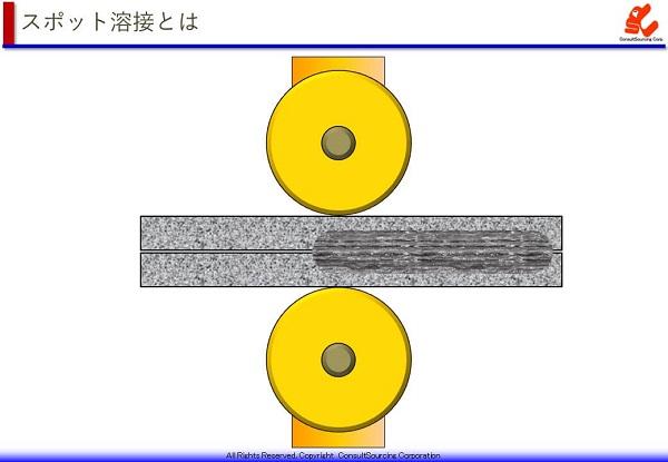 シーム溶接の説明図