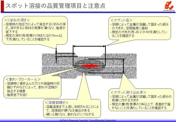 スポット溶接の品質管理項目の説明図